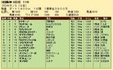 第25S:07月2週 プロキオンS 成績