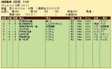 第32S:09月3週 ヴェルメイユ賞 成績