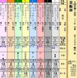 第25S:12月1週 京阪杯