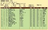 第32S:08月1週 モーリスドゲスト賞 成績