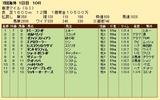 第32S:12月1週 香港マイル 成績