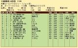第32S:12月4週 兵庫GT 成績