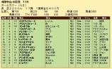 第29S:09月5週 オールカマー 成績
