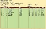 第33S:09月2週 英セントレジャー 成績