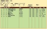 第33S:06月2週 仏ダービー 成績