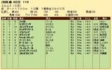第23S:09月4週 エルムS 成績