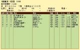 第18S:02月1週 東京新聞杯 成績