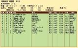 第23S:02月1週 東京新聞杯 成績