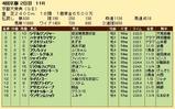 第23S:10月2週 京都大賞典 成績