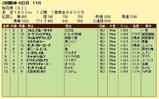 第19S:04月2週 桜花賞 成績