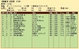 第24S:02月1週 根岸S 成績