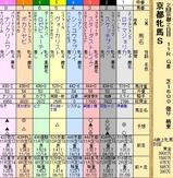 第23S:02月1週 京都牝馬S