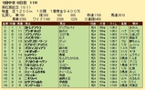 第23S:03月5週 高松宮記念 成績