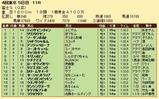 第30S:10月4週 富士S 成績
