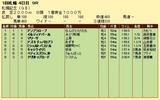 第18S:08月4週 札幌記念 成績