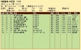 第22S:09月1週 Mロンシャン賞 成績