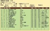 第25S:06月2週 北海道スプリントC 成績