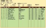第24S:03月1週 ダイオライト記念 成績