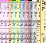 第31S:04月1週 産経大阪杯