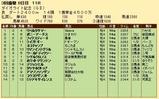 第20S:03月4週 ダイオライト記念 成績