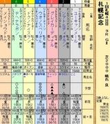 第23S:08月4週 札幌記念