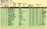 第31S:06月2週 北海道SC 成績