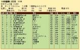 第20S:09月3週 日本テレビ盃 成績