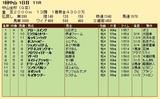 第24S:01月1週 中山金杯 成績