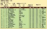 第27S:06月3週 CBC賞 成績