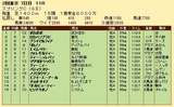 第26S:05月3週 スプリングC 成績