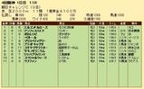 第23S:09月3週 朝日CC 成績