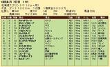 第35S:06月3週 北海道スプリントC 成績