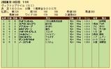 第27S:05月3週 ヴィクトリアマイル 成績