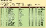 第35S:02月2週 シルクロードS 成績