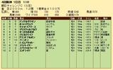 第31S:09月3週 朝日CC 成績