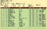 第23S:12月3週 朝日杯FS 成績