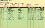 第20S:12月4週 阪神カップ 成績