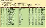 第35S:12月5週 東京大賞典 成績