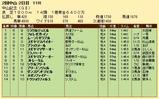 第20S:03月1週 中山記念 成績
