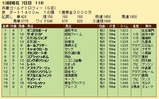 第29S:12月5週 兵庫GT 成績