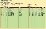 第27S:04月2週 阪神牝馬S 成績