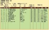 第29S:07月4週 函館記念 成績