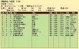 第34S:03月5週 日経賞 成績