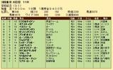 第20S:06月2週 安田記念 成績