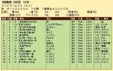 第35S:03月5週 ドバイWC 成績