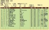 第18S:06月1週 目黒記念 成績