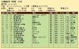 第32S:10月1週 東京盃 成績