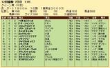 第28S:12月1週 クイーン賞 成績