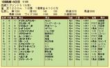 第18S:07月1週 函館スプリントS 成績