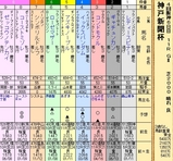 第24S:09月5週 神戸新聞杯
